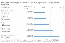 职场 美国注册建筑师考试复习策略