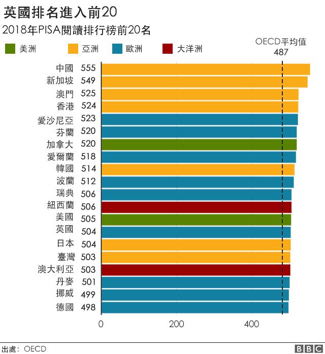PISA最新评估:哪个国家的学生最优秀?