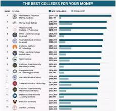 美国留学投资回报率最高的专业是什么?