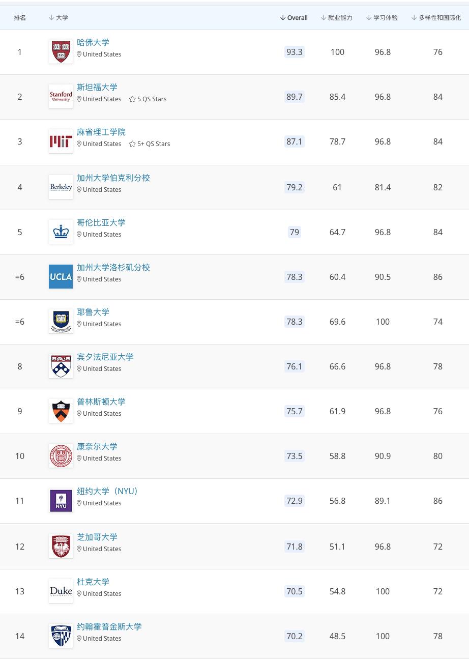 NASU 最新首发!2020 QS美国大学排名新鲜出炉!你的学校上榜了吗?